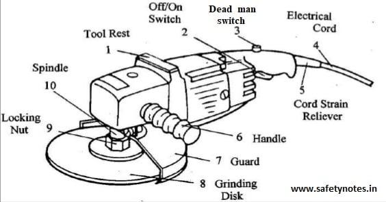 grinder safety grinder parts