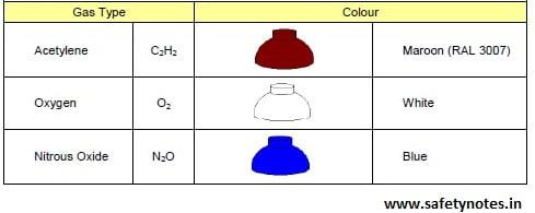 COMPRESSED GAS CYLINDER COLOR CODDING